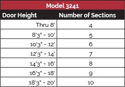 model-3241-panel-config-1