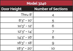 model-3240-panel-config-1