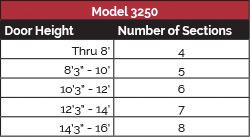 model-3250-panel-config-1